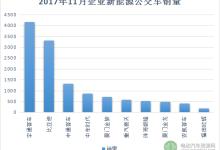 11月新能源客车销量近2万台 宇通/比亚迪/南京金龙居前三