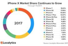 数据显示iPhone X出售超2000万台