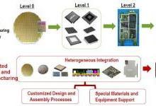 数字化智能时代的芯片封装技术