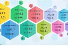 2022年全球风湿病治疗药物排行榜