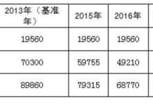 深圳市发布2015-2019年新能源公交运营补贴