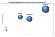 汽车压力传感器市场分析