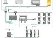 图尔克PROFINET I/O设备配备