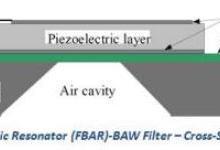 """感知""""利""""器:利用薄膜转移技术制备薄膜体声波器件的方法"""