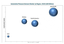 全球汽车压力传感器市场发展大趋势