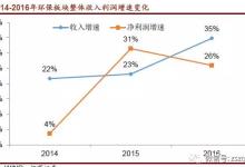 2016年节能环保行业年报分析