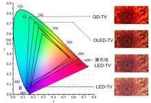 解构LCD、OLED与量子点基本原理