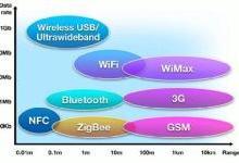纵论物联网|无线技术分类与应用场景