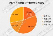 2017年中国IVD行业规模及预测分析