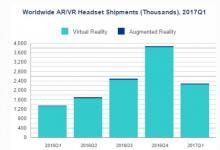VR/AR眼镜Q1出货量达230万部,三星第一