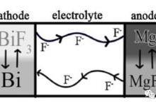 新型电池中的一匹黑马 新型氟离子电池