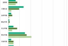 刚登陆新三板的节能环保企业营收及资产分析