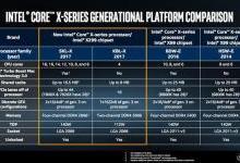 英特尔发布18核i9处理器:能否吊打AMD?