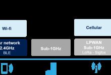 无人机的传感器与连接功能