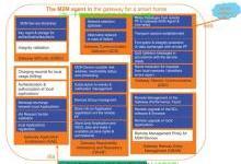 """物联网M2M标准在""""垂直""""领域中的应用"""