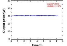 诺派激光推出2微米高功率连续激光器