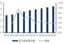 2017年中国平板显示面板行业发展前景分析