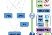 全面梳理充电桩产业链企业/市场情况