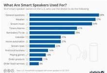 四大巨头在智能音箱市场谁能胜出?