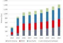 大型ICP正在重新激活海底光缆市场 2022年收入将超14亿美元