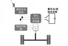 中外燃料混动车系统比较与市场现状分析