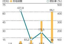 中国VR产业困局:内容有软肋 硬件有硬伤