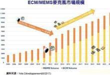 一图看懂近20年ECM/MEMS麦克风市场规模