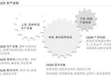 OLED全产业链分析:核心驱动力在哪里?