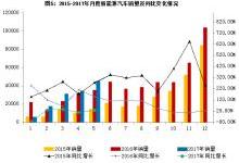 5月新能源汽车产销增长情况分析