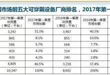 中国可穿戴设备市场季度跟踪报告详解