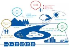 日本环境服务业经验给我国环保产业的启示