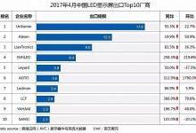 2017年4月中国LED显示屏出口情况分析