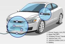 浅谈电动汽车无线充电系统及性能要求