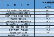 华虹/中芯国际半导体制造全面PK
