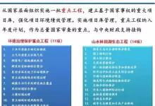 """""""十三五""""生态环保规划及中国环保技术需求分析"""