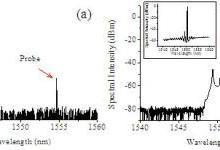 利用黑磷的非线性光克尔效应实现全光信号处理