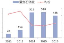 2017年中国蓝宝石市场格局预测分析