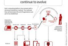 AR和VR是否会代替传统银行