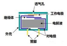 用于安全领域的气体传感器种类知多少?