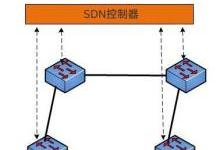 5G网络变革的推手——SDN的前世今生