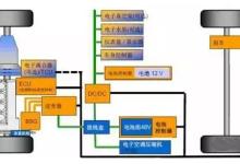 干货:48V系统市场及主流企业分析