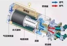 无曲轴,无连杆,热效率42% 丰田引爆发动机新革命!