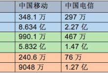 三大运营商5月份成绩单:中国移动净增4G用户近千万