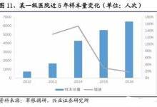 600亿的IVD市场 国产仪器替代进口路有多远?