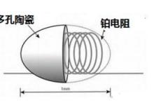 常见的气体传感器分类与原理