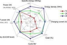 【干货】探讨动力电池技术发展现状
