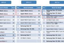 美国智能手表排名:苹果仅第三
