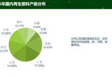环保整顿影响80%再生塑料市场