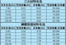 动力电池比拼:三元锂vs磷酸铁锂 孰强孰弱?