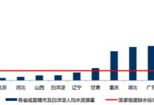 污水处理及再生利用市场:中国人均水资源量分析